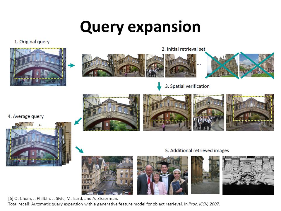 Query expansion [6] O. Chum, J. Philbin, J. Sivic, M. Isard, and A. Zisserman.